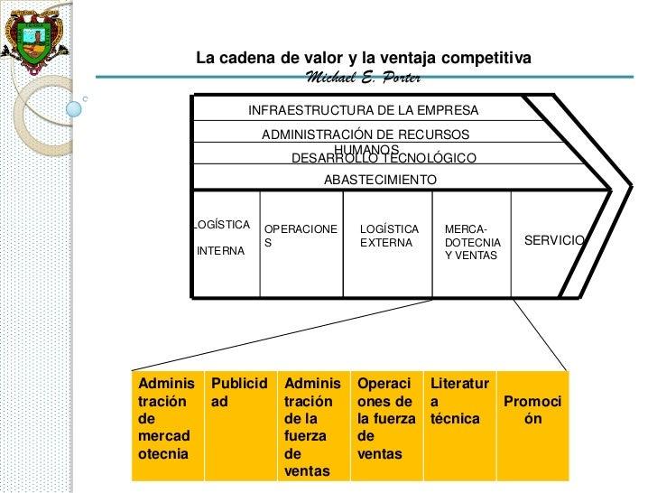 La cadena de valor y la ventaja competitiva                           Michael E. Porter                    INFRAESTRUCTURA...