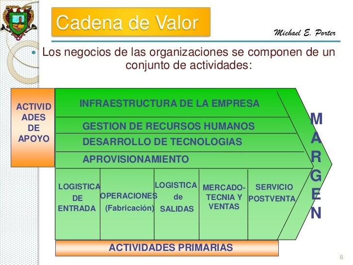 Cadena de Valor                              Michael E. Porter     Los negocios de las organizaciones se componen de un  ...