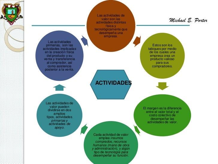 Las actividades de                                valor son las                            actividades distintas          ...
