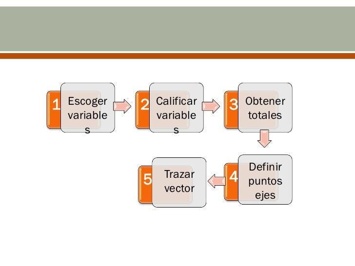 1   Escoger    2   Calificar   3   Obtener    variable       variable        totales        s              s              ...