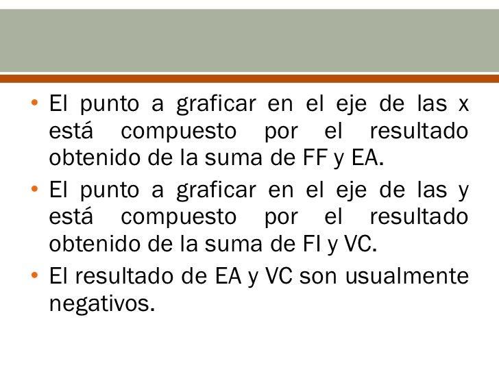• El punto a graficar en el eje de las x  está compuesto por el resultado  obtenido de la suma de FF y EA.• El punto a gra...