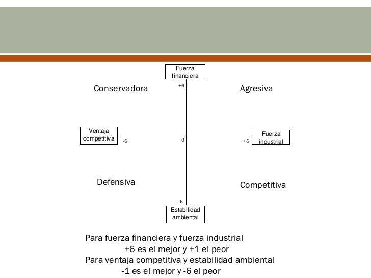 Posición estratégica interna                                      Posición estratégica externa                     Fuerza ...