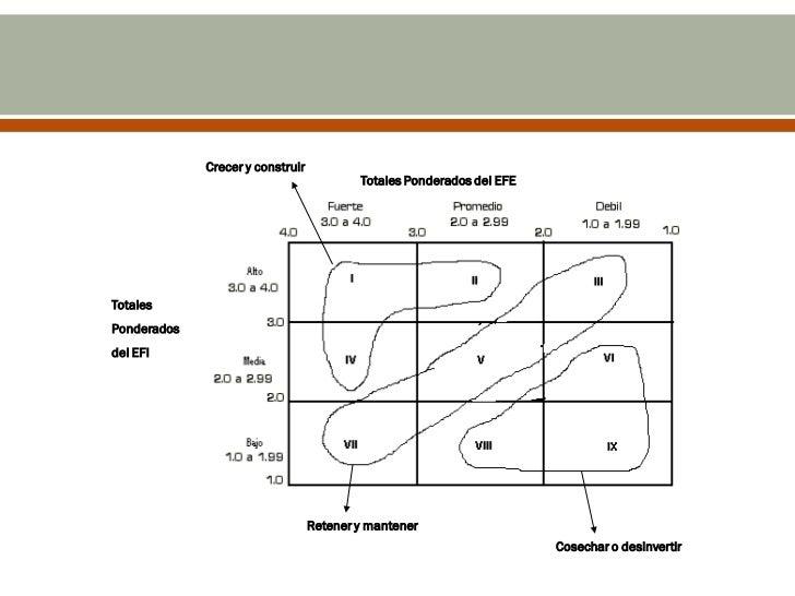 """Las siguientes son las implicaciones estratégicas de esta  matriz:• Celdas I, II y IV """"Crecer y construir"""".  • Estrategias..."""