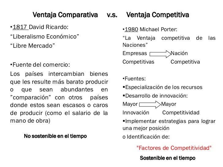 "Ventaja Comparativa       v.s.    Ventaja Competitiva•1817 David Ricardo:                     •1980 Michael Porter:""Libera..."