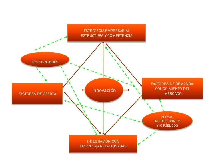 ESTRATEGIA EMPRESARIAL                      ESTRUCTURA Y COMPETENCIA      OPORTUNIDADES                                   ...