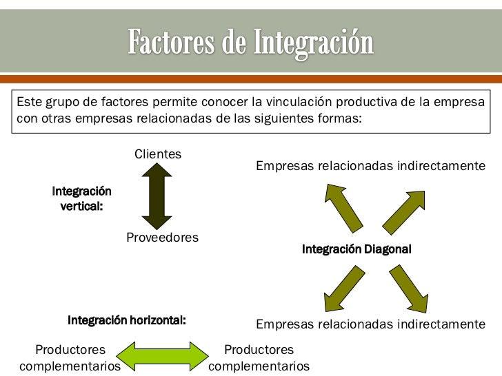 Este grupo de factores permite conocer la vinculación productiva de la empresacon otras empresas relacionadas de las sigui...