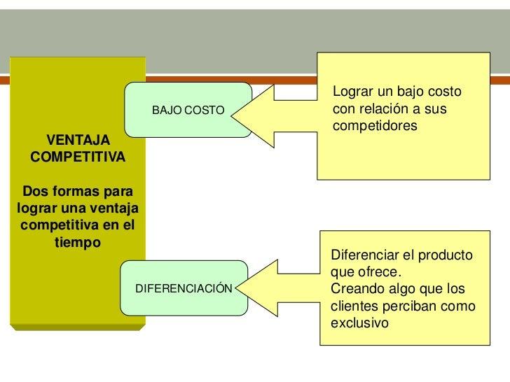 Lograr un bajo costo                     BAJO COSTO   con relación a sus                                  competidores   V...