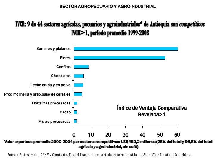 SECTOR AGROPECUARIO Y AGROINDUSTRIAL                    Bananos y plátanos                                   Flores       ...