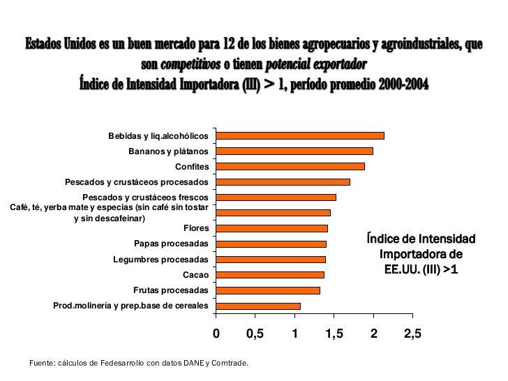 SECTOR AGROPECUARIO Y AGROINDUSTRIAL                          Bebidas y liq.alcohólicos                               Bana...