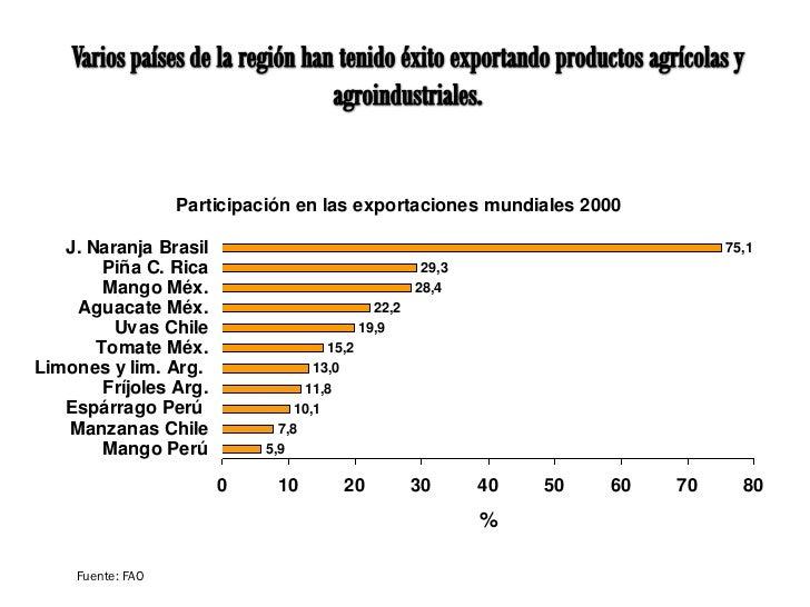 Participación en las exportaciones mundiales 2000   J. Naranja Brasil                                                     ...