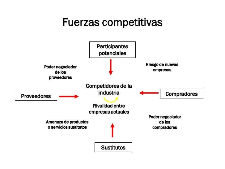 Fuerzas competitivas                                      Participantes                                       potenciales ...