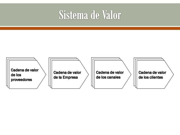 Cadena de valor                  Cadena de valor   Cadena de valor   Cadena de valorde los                  de la Empresa ...
