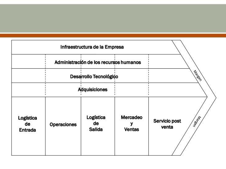 Infraestructura de la Empresa              Administración de los recursos humanos                    Desarrollo Tecnológic...