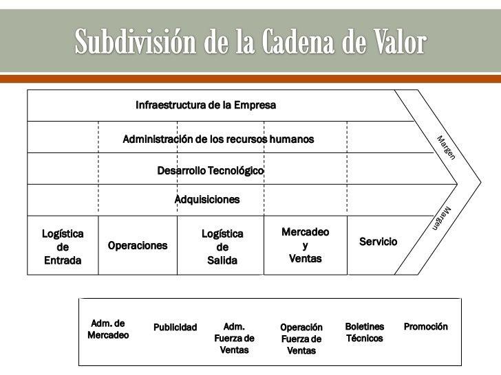 Infraestructura de la Empresa                  Administración de los recursos humanos                           Desarrollo...