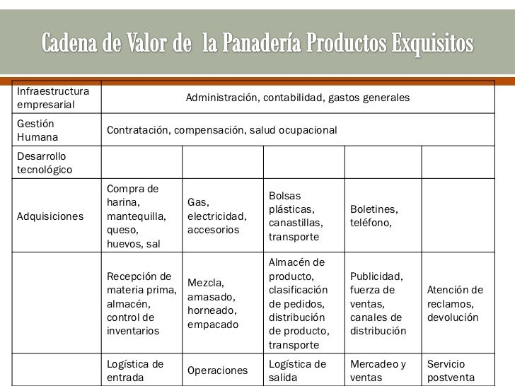 Infraestructura                                   Administración, contabilidad, gastos generalesempresarialGestión        ...