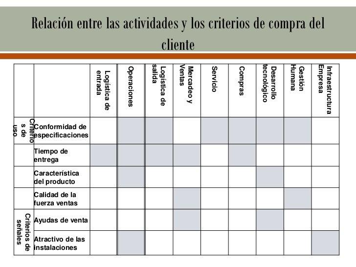 Relación entre las actividades y los criterios de compra del                                           cliente            ...