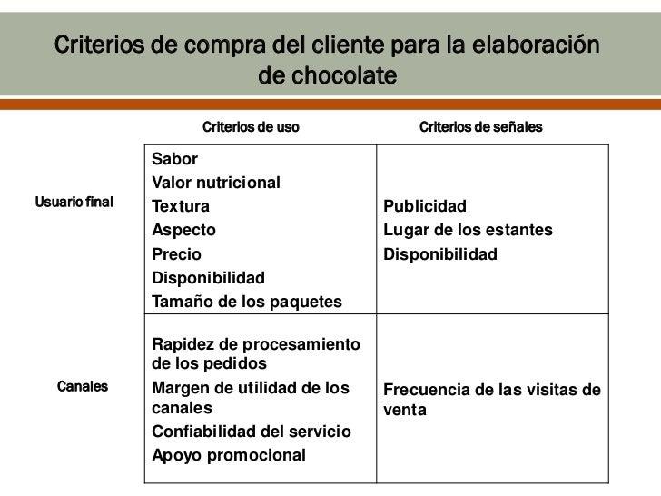 Criterios de compra del cliente para la elaboración                     de chocolate                      Criterios de uso...