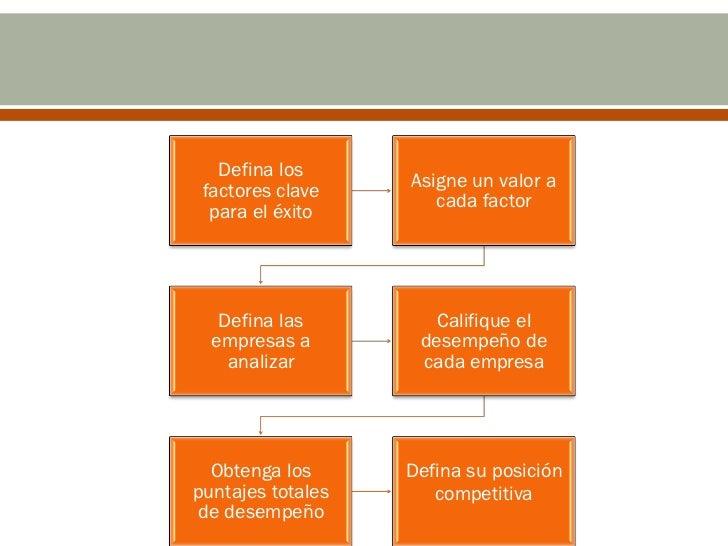 Defina los                   Asigne un valor a factores clave                      cada factor  para el éxito   Defina las...