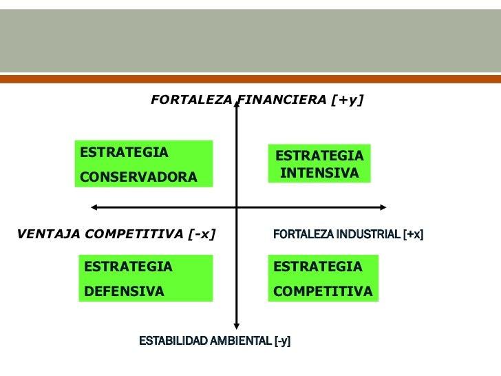 FORTALEZA FINANCIERA [+y]       ESTRATEGIA                    ESTRATEGIA       CONSERVADORA                   INTENSIVAVEN...