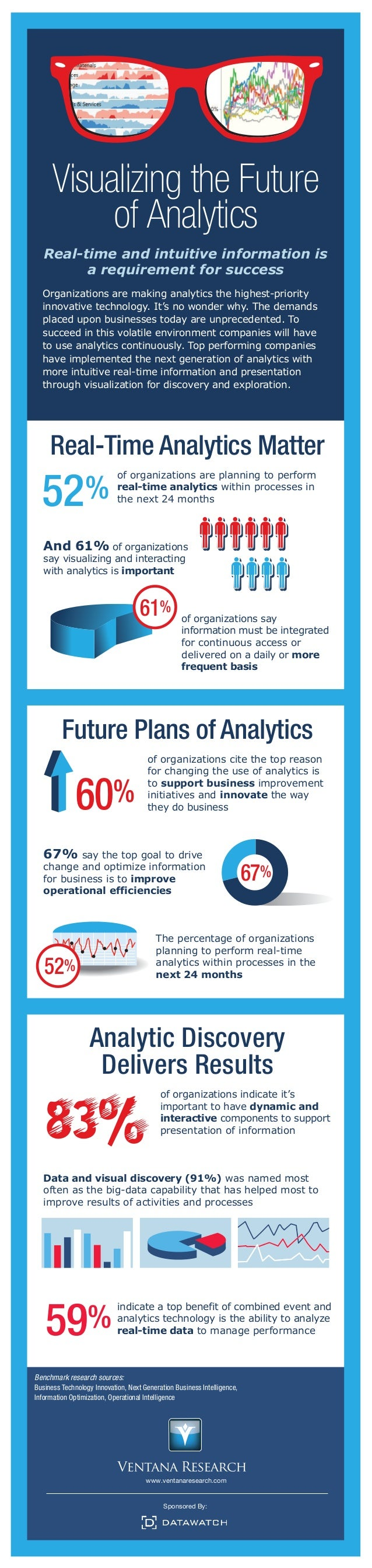 Visualizing the Future of Analytics Real-time and intuitive information is a requirement for success Organizations are mak...