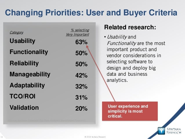 © 2014 Ventana Research11 © 2014 Ventana Research11 Changing Priorities: User and Buyer Criteria Related research: •Usabil...