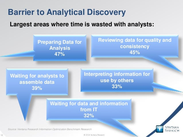 © 2014 Ventana Research12 © 2014 Ventana Research12 Barrier to Analytical Discovery Largest areas where time is wasted wit...