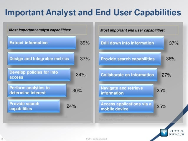 © 2014 Ventana Research15 © 2014 Ventana Research15 Important Analyst and End User Capabilities 39% 37% 34% 30% 24% Most I...