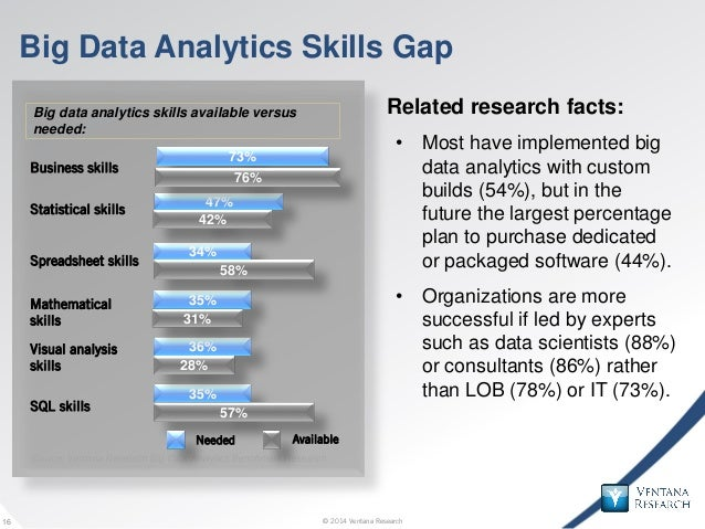 © 2014 Ventana Research16 © 2014 Ventana Research16 Big Data Analytics Skills Gap Related research facts: • Most have impl...