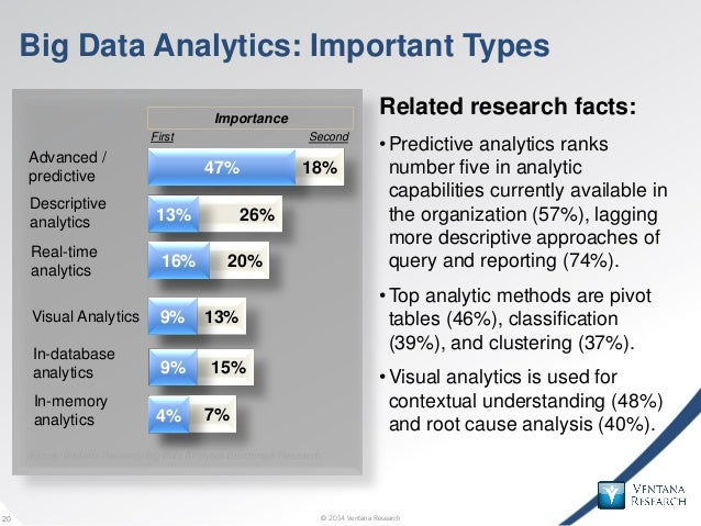 © 2014 Ventana Research20 © 2014 Ventana Research20 Big Data Analytics: Important Types Related research facts: •Predictiv...