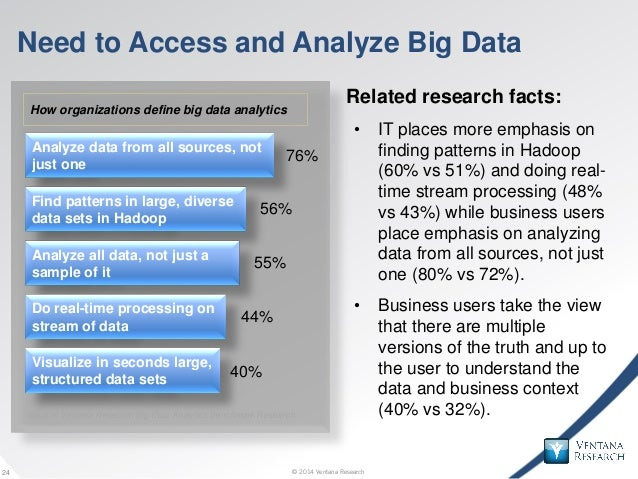 © 2014 Ventana Research24 © 2014 Ventana Research24 Need to Access and Analyze Big Data Related research facts: • IT place...