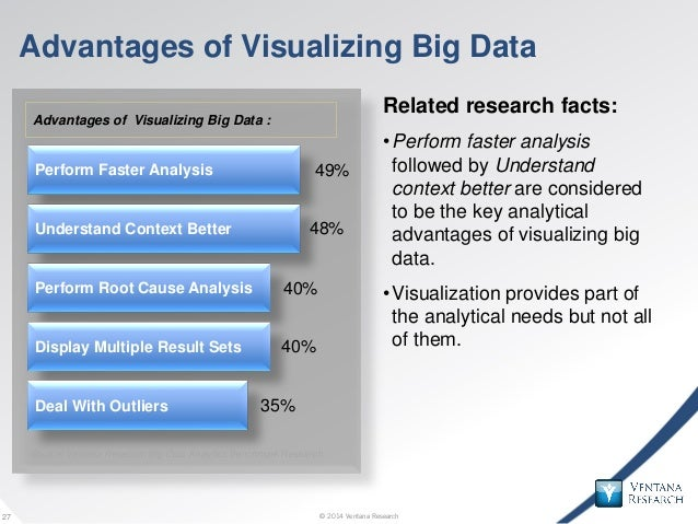 © 2014 Ventana Research27 © 2014 Ventana Research27 Advantages of Visualizing Big Data Related research facts: •Perform fa...