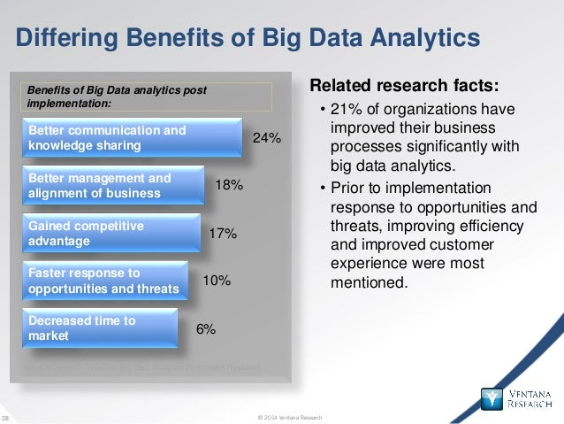 © 2014 Ventana Research28 © 2014 Ventana Research28 Differing Benefits of Big Data Analytics Related research facts: • 21%...
