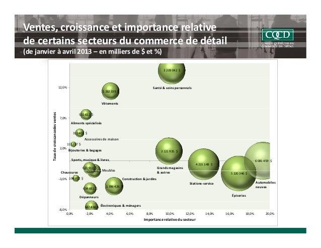 Ventes,croissanceetimportancerelative decertainssecteursducommercededétail (dejanvieràavril2013– enmillier...