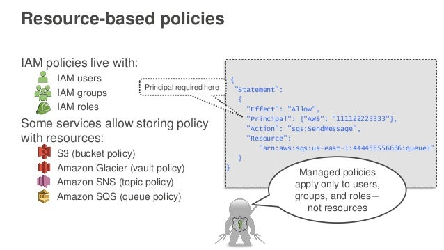 AWS re:Invent 2016: Become an AWS IAM Policy Ninja in 60