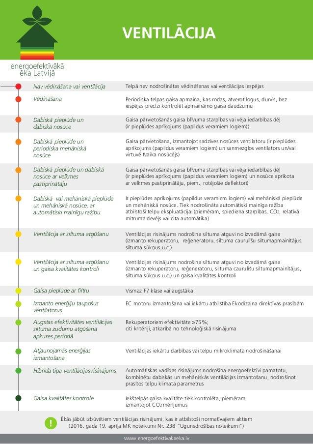 www.energoefektivakaeka.lv VENTILĀCIJA Nav vēdināšana vai ventilācija Dabiskā pieplūde un dabiskā nosūce Dabiskā pieplūde ...