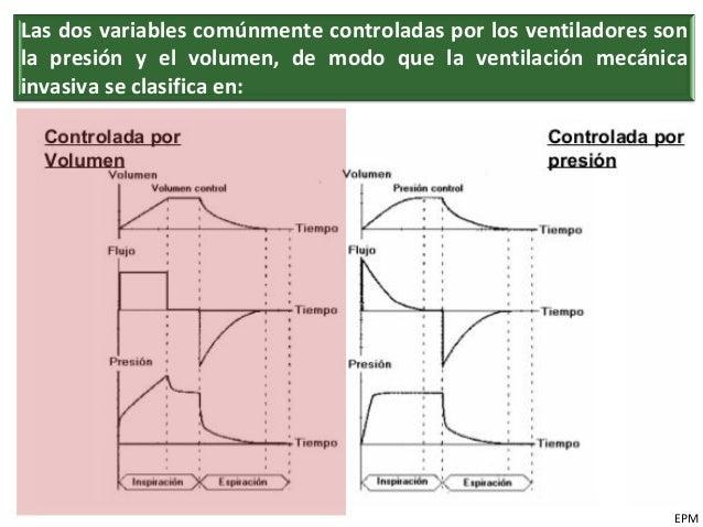 Ventilaci n mec nica conceptos b sicos y ventilador - Ventilacion mecanica controlada ...