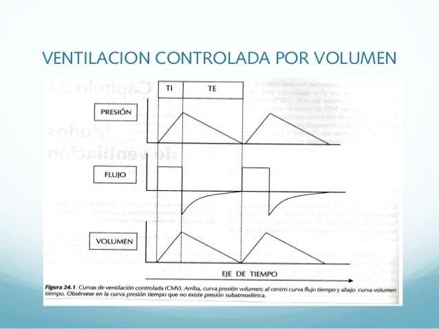 Ventilacion mecanica adulto - Ventilacion mecanica controlada ...