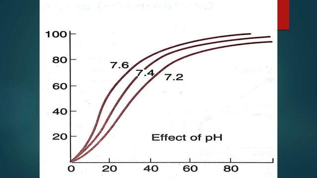 Diss. Curve - Myoglobin vs. Hemoglobin