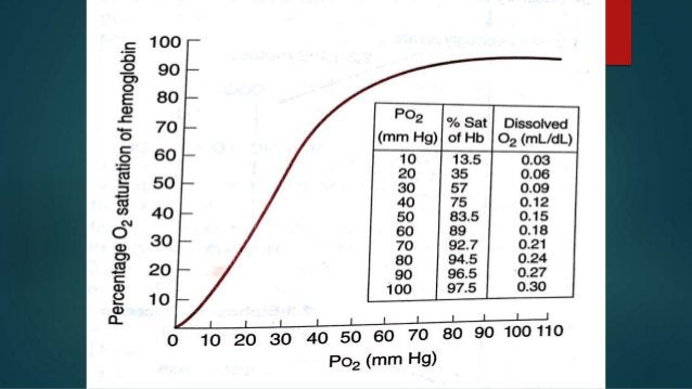 Carbon dioxide  Effects attributed to changes in pH  CO2 + H2O  H2CO3 H + HCO3  Increase in CO2 shifts curve to right...