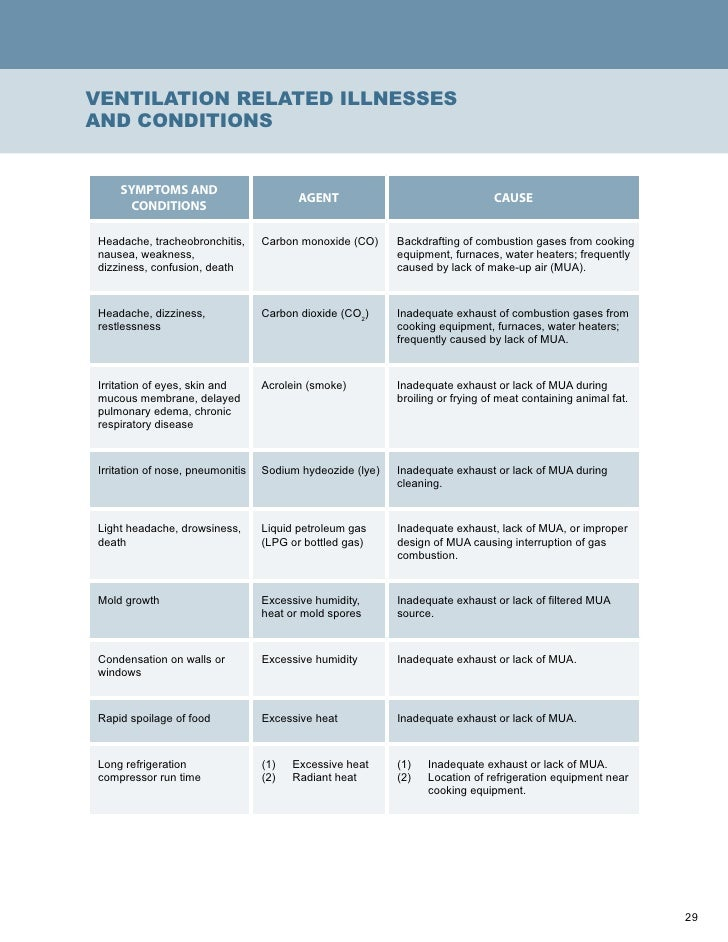 Commercial Kitchen Hood Inspection Checklist Besto Blog