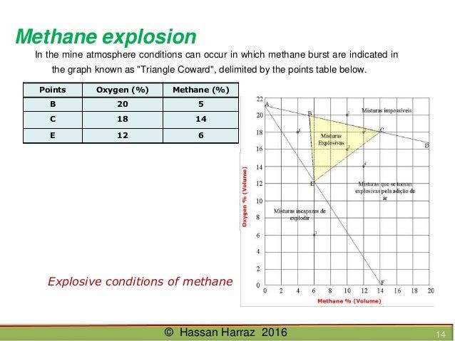 Ventilation of underground mine hassan harraz 2016 13 14 ccuart Choice Image