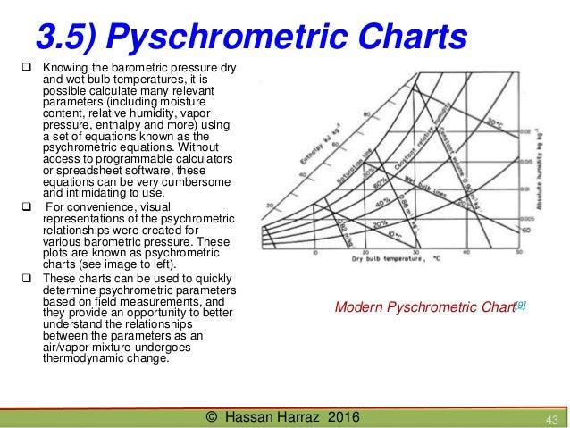 Ventilation of underground mine hassan harraz 2016 42 modern pyschrometer 43 35 pyschrometric charts ccuart Choice Image