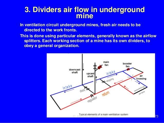 Ventilation of underground mine