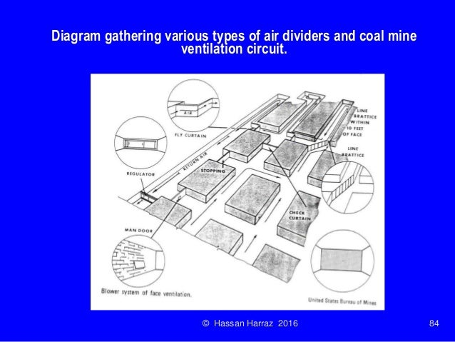 Ventilation of underground mine ccuart Image collections