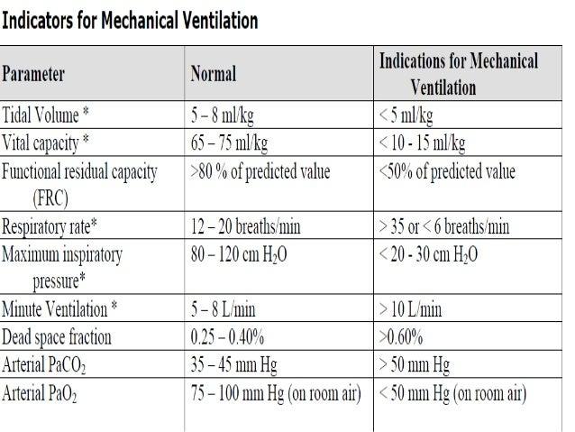 Types Of Ventilators : Ventilators
