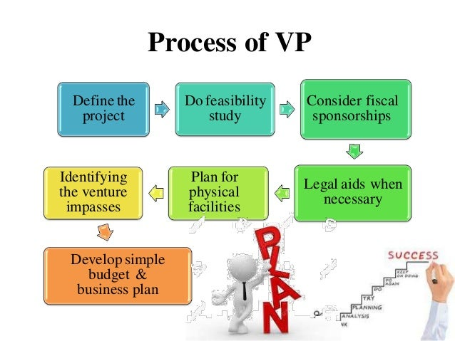 Sim venture business planning and developement