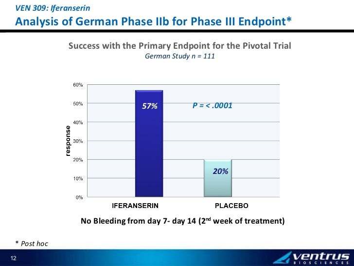 ANALYSIS* OF GERMAN PH IIB FOR PH III ENDPOINT Success with the Primary Endpoint for the Pivotal Trial German Study n = 11...