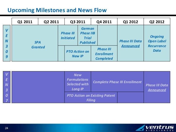 Upcoming Milestones and News Flow VEN 307 VEN 309 SPA  Granted Q1 2011 Q2 2011 Q3 2011 Q4 2011 Q1 2012 Q2 2012 Phase III I...