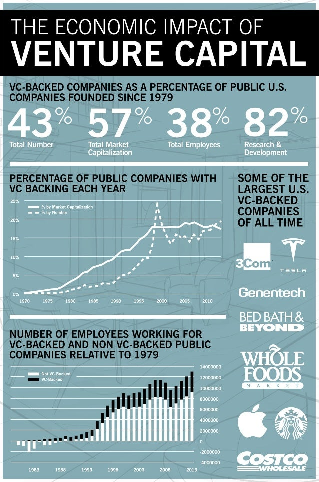 THE ECONOMIC IMPACT OF  VENTURE CAPITAL     VC-BACKED COMPANIES AS A PERCENTAGE OF PUBLIC U. S. COMPANIES FOUNDED SINCE 19...
