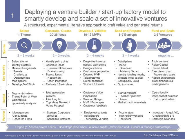 1 Deploying a venture builder / start-up factory model to smartly develop and scale a set of innovative ventures Select 1 ...